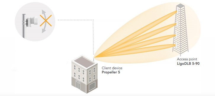 LigoWave Propeller Teknolojisi