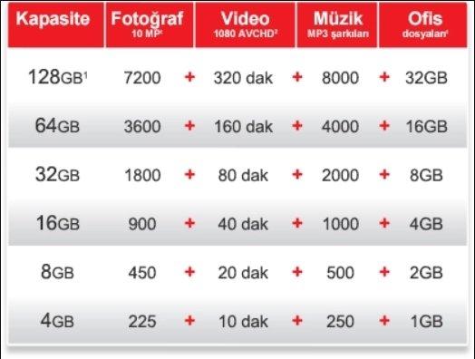 Sandisk flash bellek kapasiteleri